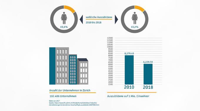 Quelle: https://www.jungheinrich-profishop.ch/de/handwerks-beschaeftigungsindex/